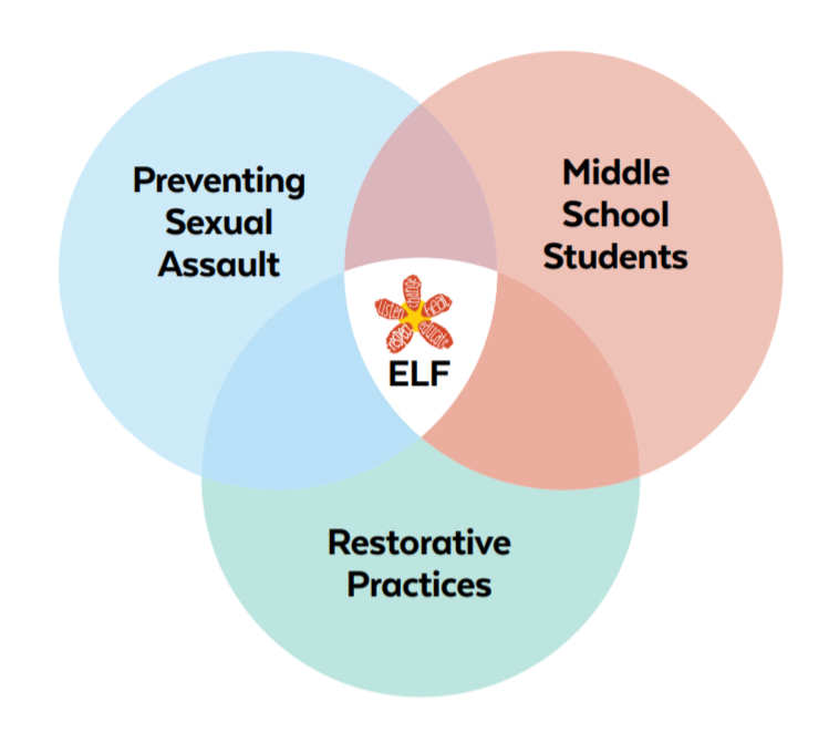 Preventing sexual assault among middle school students with restorative practices
